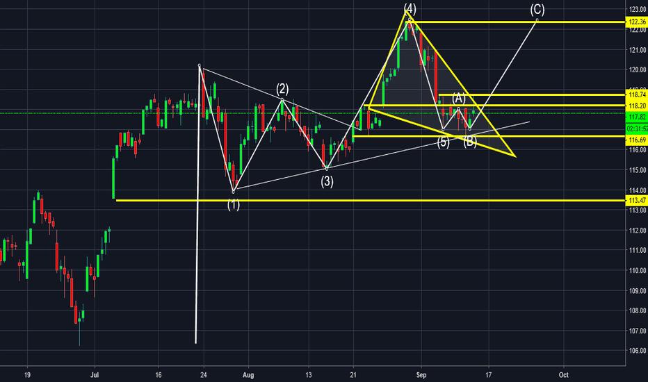 IBB: bullish wave pattern looking for 118.74 b/o confirmation $xbi