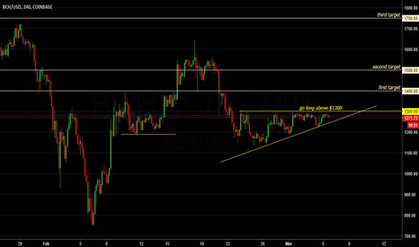 BCHUSD: go long when price breaks above $1300