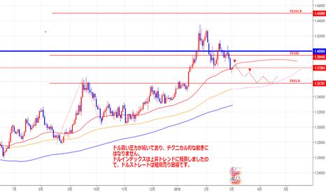 GBPUSD: D1GBP/USD