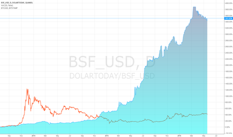 DOLARTODAY/BSF_USD:  Bitcoin Vs Bolivar