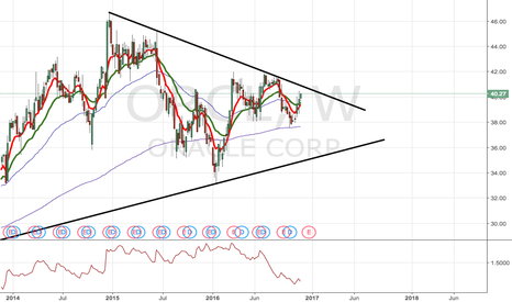 ORCL: ORCL Wedge