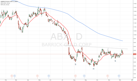 ABX: Barrick Gold Inverted SHS
