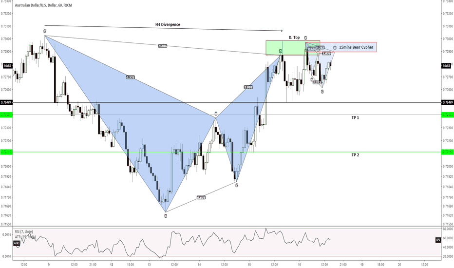 AUDUSD: H1 and Intraday - An opportunity to short but...