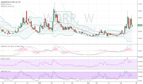 WDRP: WDRP Weekly Chart