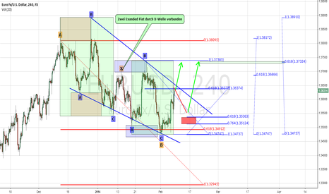 EURUSD: Correction could be finished