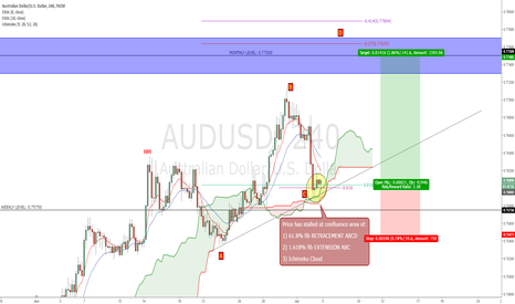 AUDUSD: AUDUSD - Expecting a New Higher High