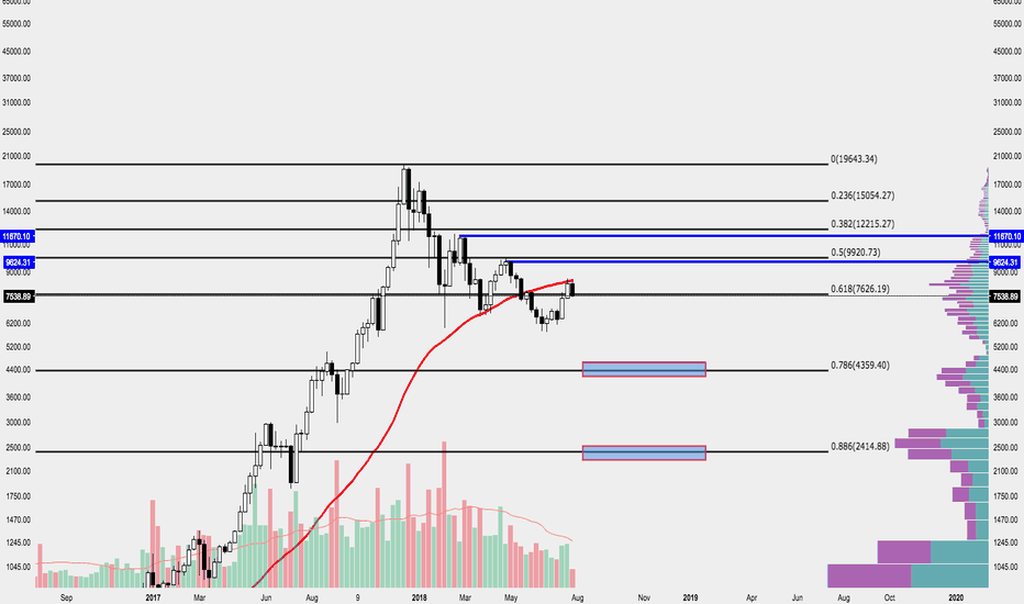 BTCUSD: The end of the road for BTC Bitcoin...8500 was the top...