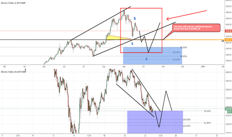 BTCUSD: BTC/USD - Why Most People Lose In Trading – The Traders Mindset