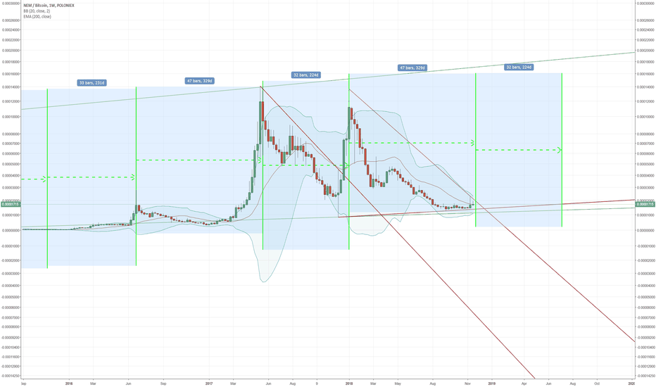 XEMBTC: XEM time cycle ... please notice, i'am only a noob ;)