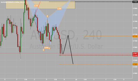 AUDUSD: Will pattern death lead to structural success?