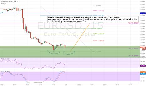 EURUSD: EURUSD in reversal zone