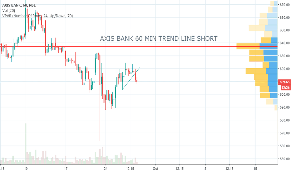 AXISBANK: AXIS BANK 60 MIN TREND LINE SHORT