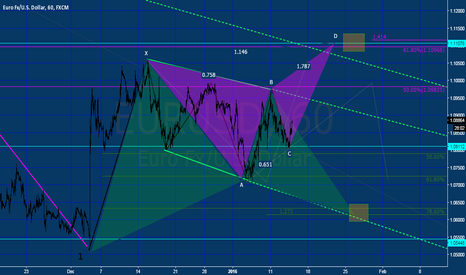 EURUSD: EURUSD SOME IDEAS