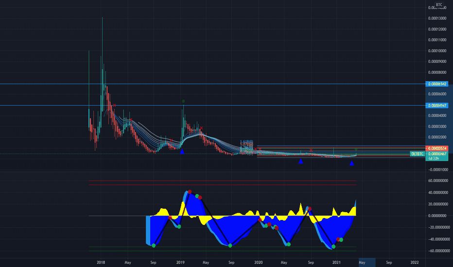 dlt btc tradingview)