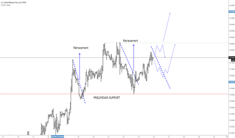 USDMXN: USDMXN: Looking for new Highs?