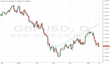 GBPUSD: gbpusd pattern