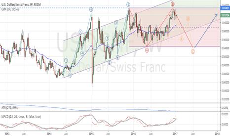 USDCHF: USD/CHF: Long term analysis