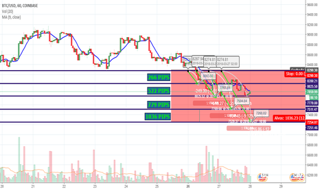 BTCUSD: Cenário provável, BTC/USD, Likely situation for the week 25/03