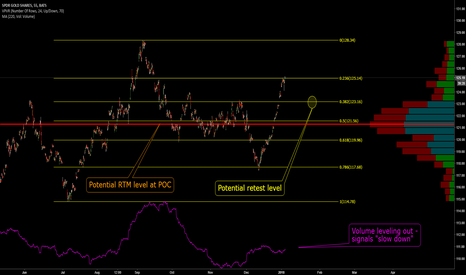 GLD: GLD: Time for Sideways?