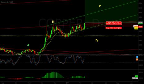COPPER: Copper Long breaking out of channel