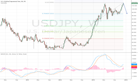 "USDJPY: I think Mario Draghi see it as  ""Enough is Enough"""