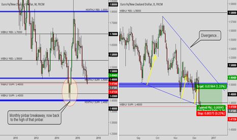 EURNZD: TRADE TO EAT VOLUME #1 ( Like, Follow, Share..for more volumes )