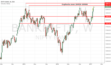 BANKNIFTY: BankNifty - Entering Euphoria zone.  Be careful!