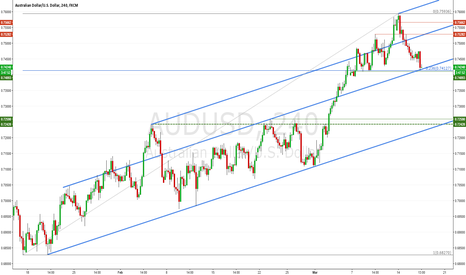 AUDUSD: AUDUSD H4: At the supportive trendline parallel