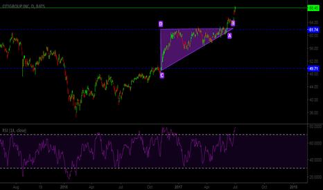 C: Ascending Triangle