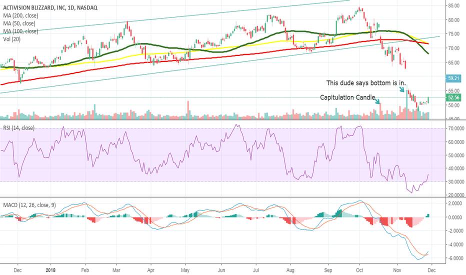 ATVI: I think the short term bottom is in to go