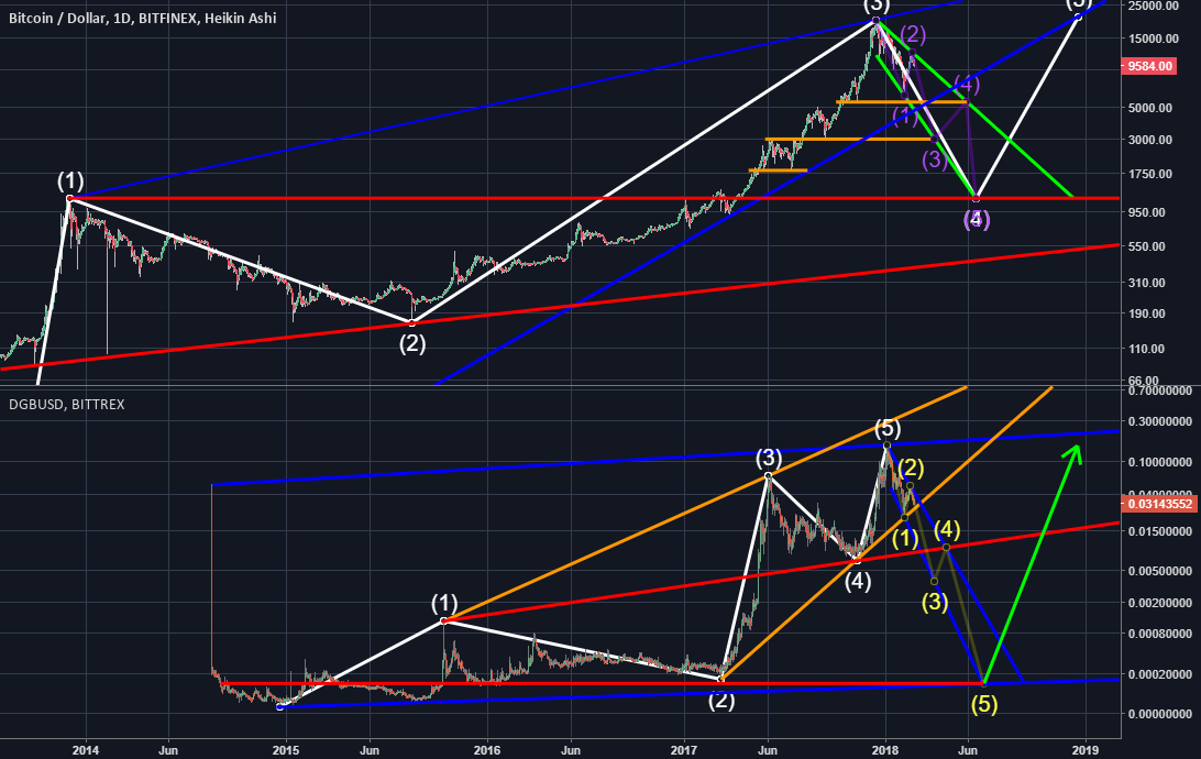 Daily Log Chart of BTC and DGB