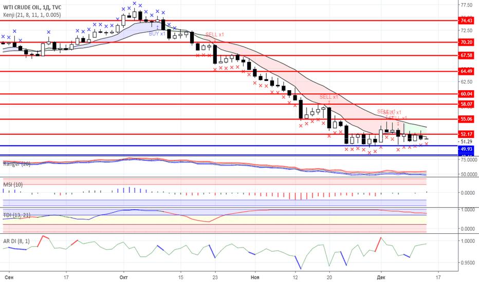 USOIL: Диапазонная торговля: Нефть и Золото на 13.12.2018 года