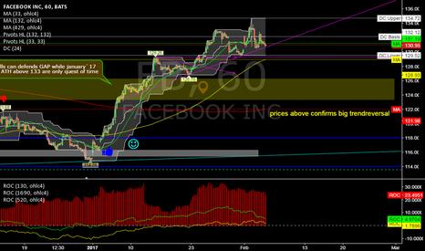 FB: FB @ 1h @ trend above GAP (pivots 126 & 129) still constructive