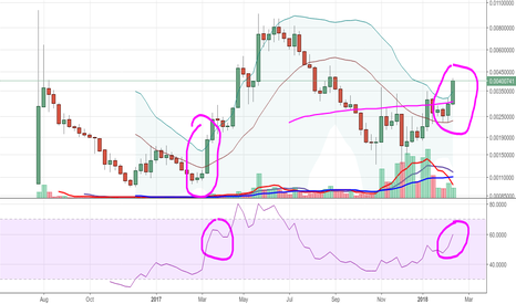 ETCBTC: Ethereum Classic - The Beginning of Something Big In The Future?