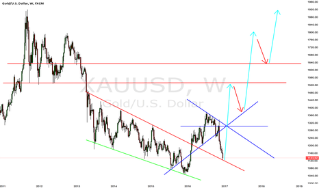 XAUUSD: Seeing this kind of movement coming to gold.