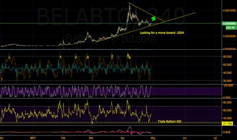 BELABTC: BELA now finished consolidating