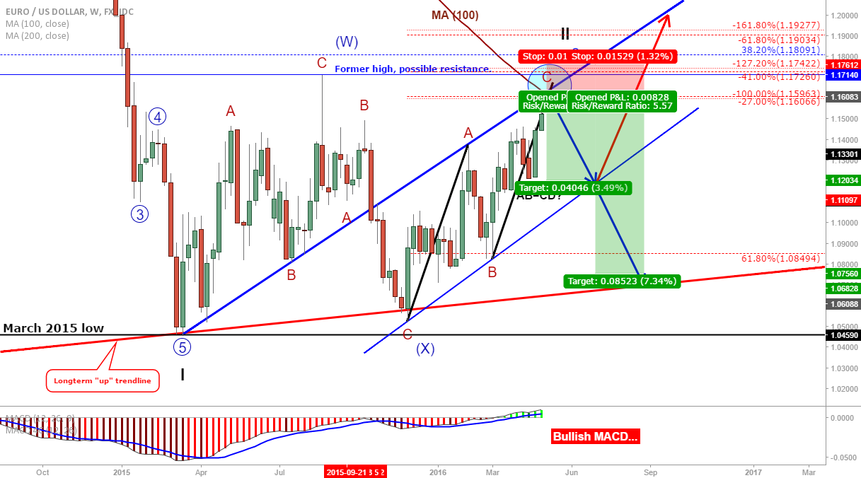 EUR/USD: Possible short opportunity in the coming weeks