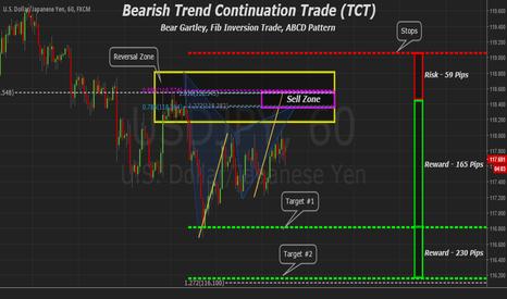 USDJPY: USDJPY 60min Bear Trend Continuation (TCT) & Bear Gartley