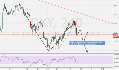 DXY: DXY C wave or complex B