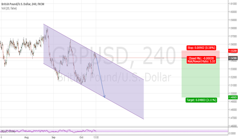 GBPUSD: GBP/USD Channel Down
