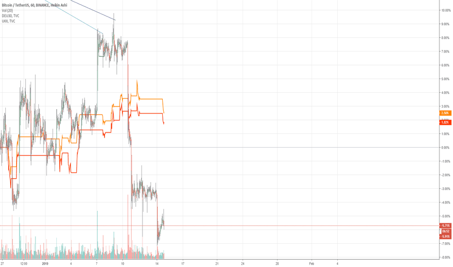 BTCUSDT: BTC Popped While DAX and UKX Dove. USA Earnings in 3 Hours.