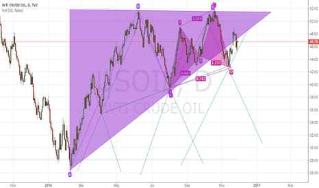 USOIL: CRUDE OIL