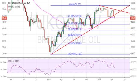 UKOIL: Brent oil - Bears reinforced, eyes $49.75