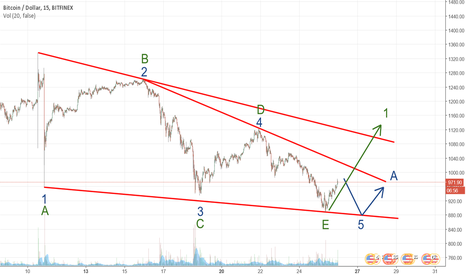 BTCUSD: Leading Diagonal or Triangle ?