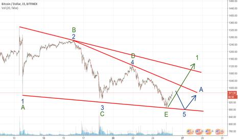 BTCUSD: Leading Diagonal or Triangle ?