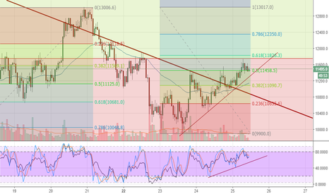 BTCUSD: BTCUSD long signal on 1hr TF but took rest