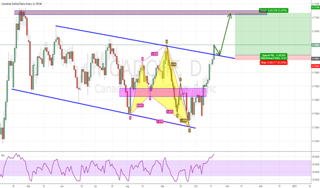 CADCHF: BUY LIMIT