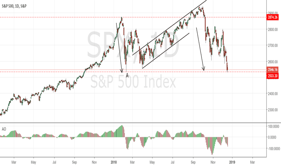 SPX: SP500 correction completed minimum requirements