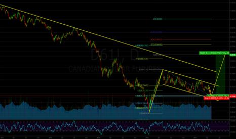 D61!: Canadian Dollar Futures: Flag