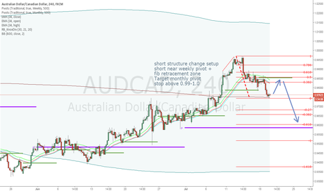 AUDCAD: AUDCAD short trade plan